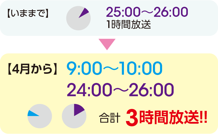 JCOMのGSTV放送時間が拡大